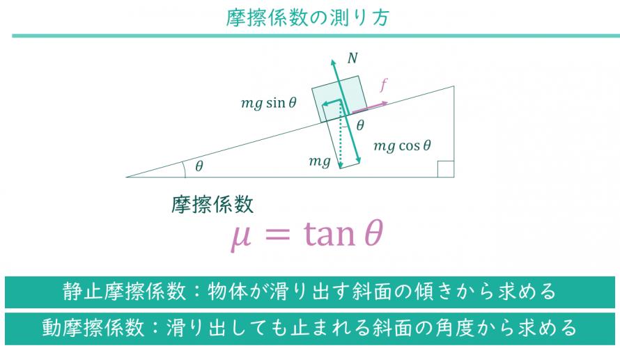 摩擦係数の測り方 初心者のための力学入門
