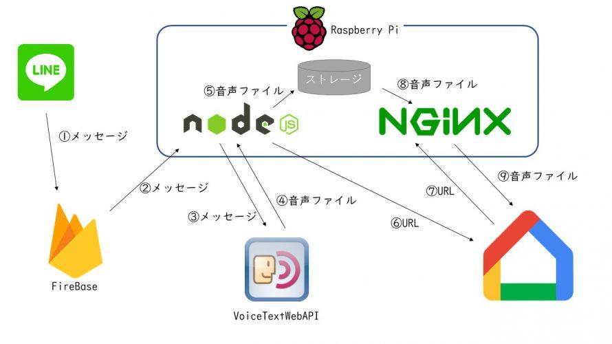 VoiceText APIを使ってgoogle homeを喋らせる